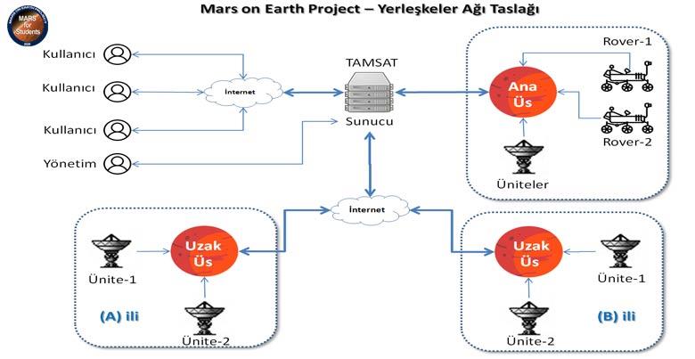 Mars Model Ağ Yapısı
