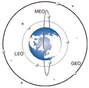Uydu Yörüngeleri