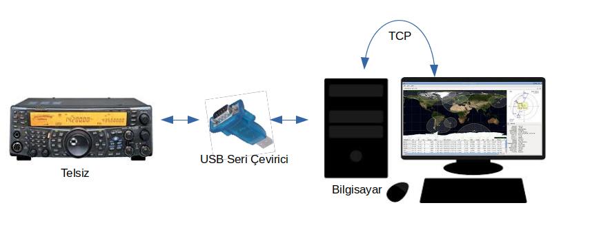 Şekil 7 - Gpredict Telsiz Cihazı Bağlantıları