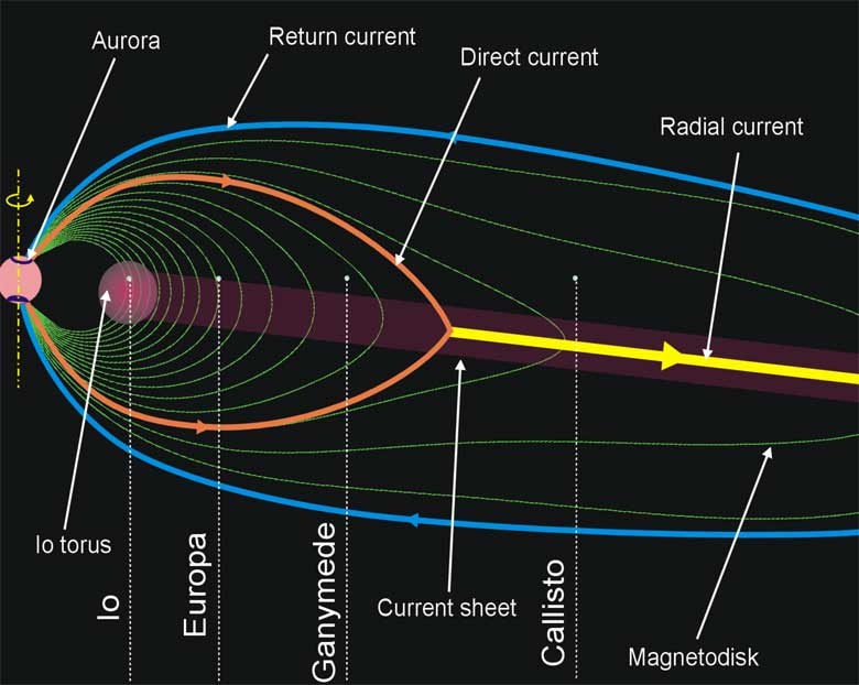 Jovian Magnetosphere - Doğal Radyasyon Emisyonu